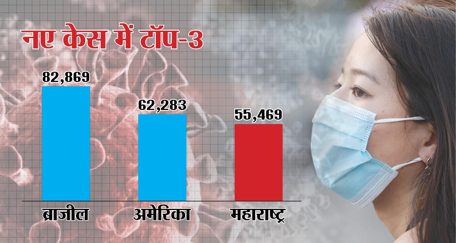 नए केसों के मामले में महाराष्ट्र दुनिया में तीसरे नंबर पर